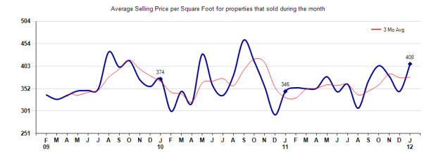 Arcadia selling price per sq ft January 2012