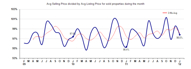Arcadia house selling vs listing price January 2012