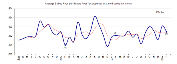 Arcadia Price per sq ft Feb 2012