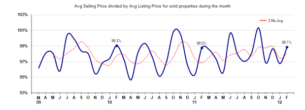 Arcadia Selling vs Listing Price Feb 2012