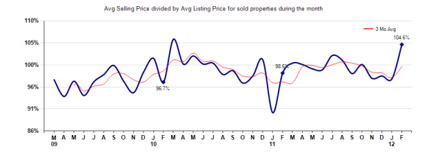 San Marino Selling vs listing price Feb 2012