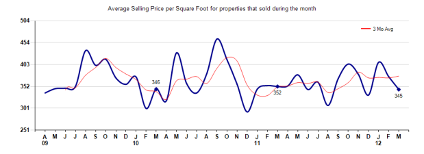 Arcadia Price per Sq Ft March 2012