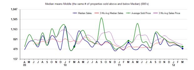 Arcadia Prices March 2012