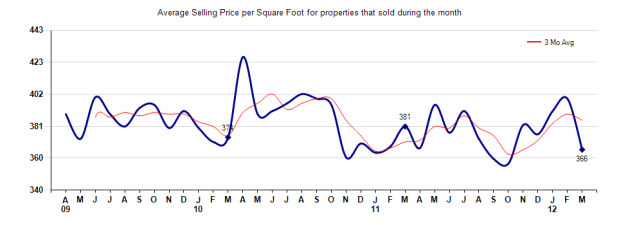 Pasadena Price per sq ft