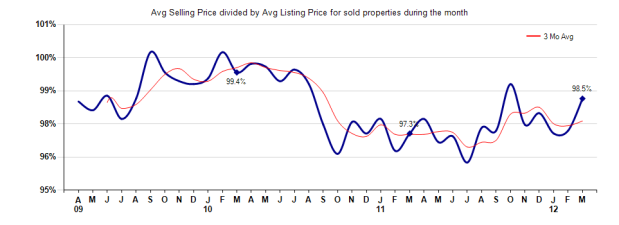 Pasadena Selling vs Listing Price March 2012