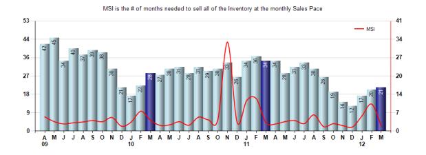San Marino Inventory March 2012