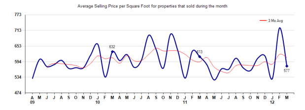 San Marino Price per sq ft March 2012