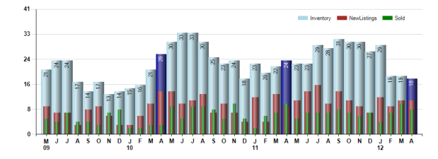 Arcadia Inventory Listings Sales April 2012