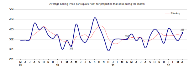 Arcadia Price per Sq Ft April 2012