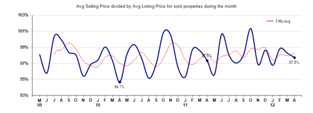 Arcadia Selling vs Listing Price April 2012