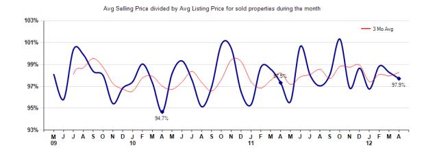 Arcadia Selling vs Listing Price April 2012