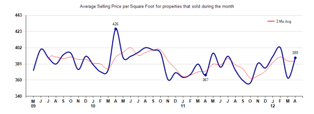 Pasadena Price per Square Foot April 2012