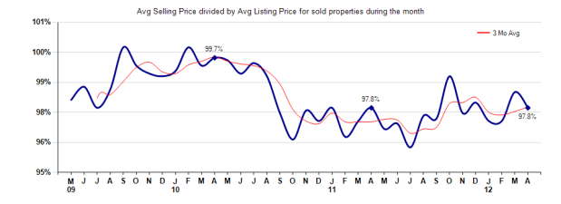 Pasadena Selling vs List Price April 2012