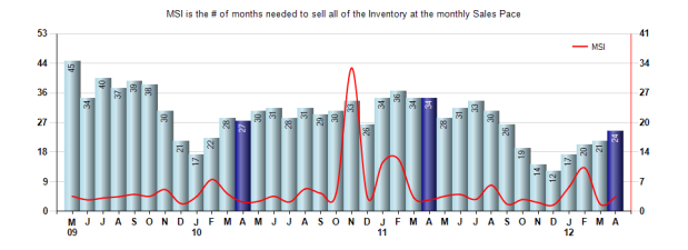 San Marino Inventory April 2012