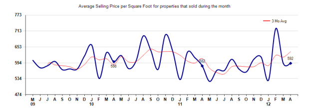 San Marino Price per sq ft April 2012
