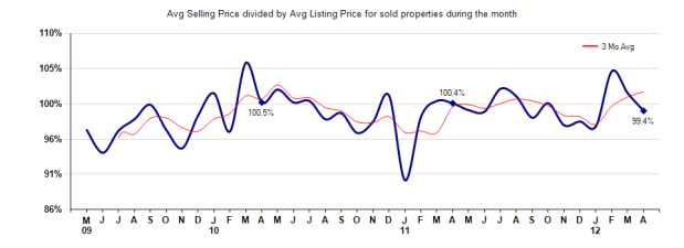 San Marino Selling Price vs List April 2012