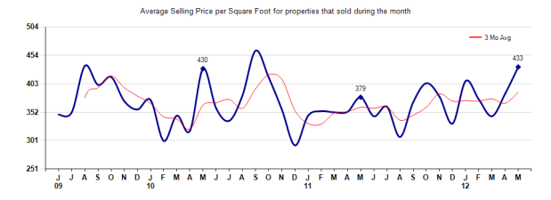 Arcadia Price per Sq Ft May 2012