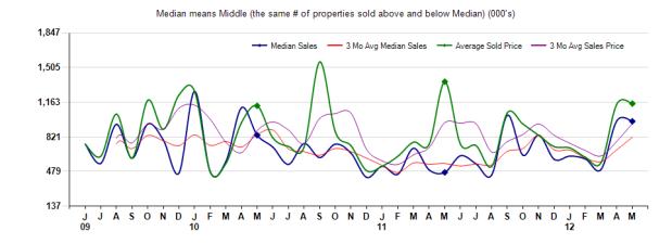 Arcadia Prices 2012