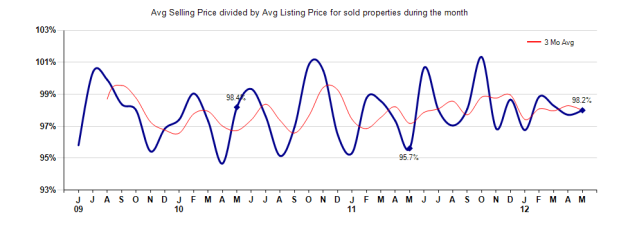 Arcadia Selling vs Listing Price May 2012