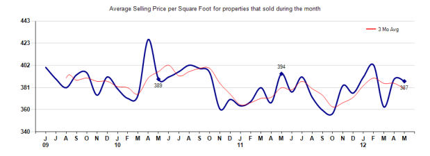 Pasadena Price per Sq Ft May 2012