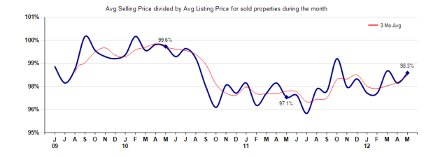 Pasadena Selling vs List Price May 2012