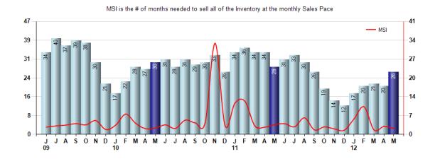 San Marino Inventory May 2012