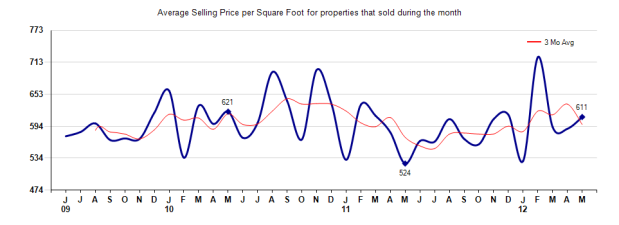 San Marino Price per Sq Ft May 2012