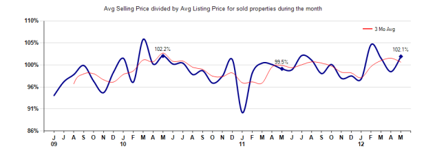 San Marino Selling vs Listing Price May 2012