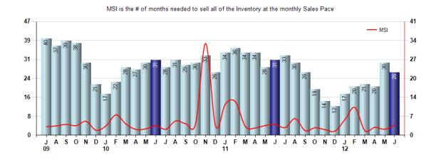 San Marino Inventory June 2012