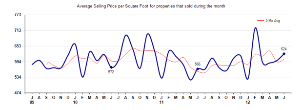 San Marino Price per Sq Ft June 2012