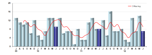San Marino Sales June 2012