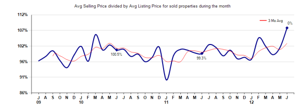 San Marino Selling vs Listing Price