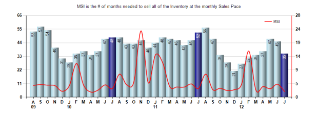 San Marino Inventory July 2012