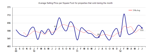 San Marino Price per Sq Ft July 2012