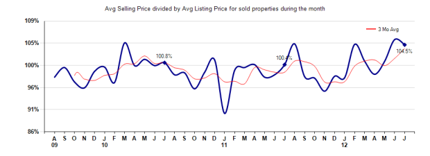 San Marino Selling vs Listing Price July 2012