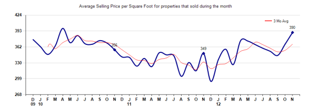 Pasadena Price per Sq Foot November 2012