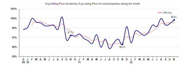 Pasadena Selling vs Listing Price November 2012